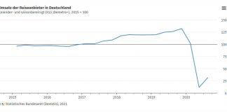 Tavaly az első kilenc hónapban 61 százalékkal csökkent a német turisztikai ágazat forgalma